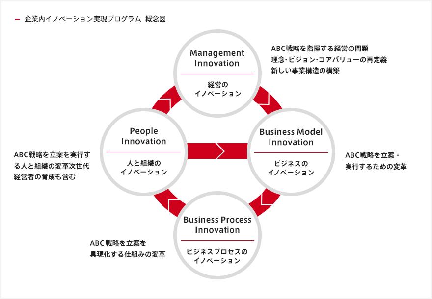 企業内イノベーション実現プログラム 概念図