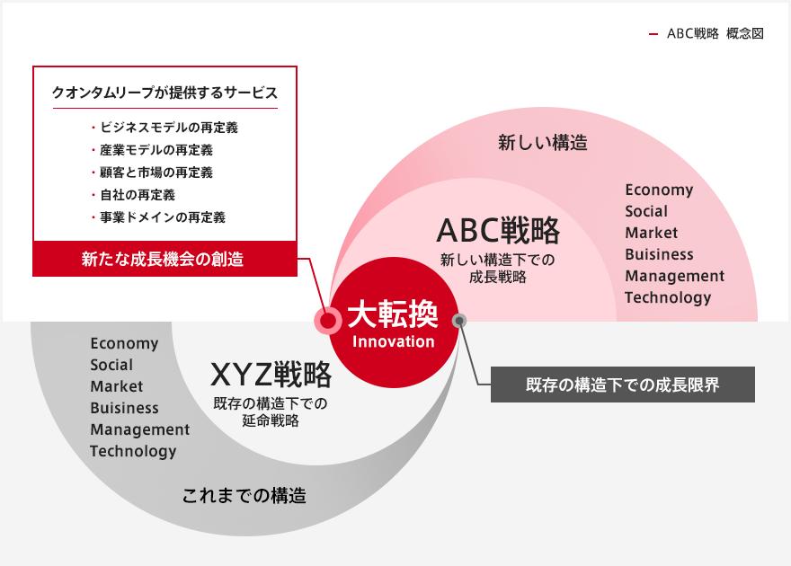 ABC戦略の概念図